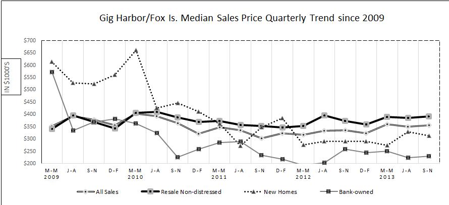 Dec graph